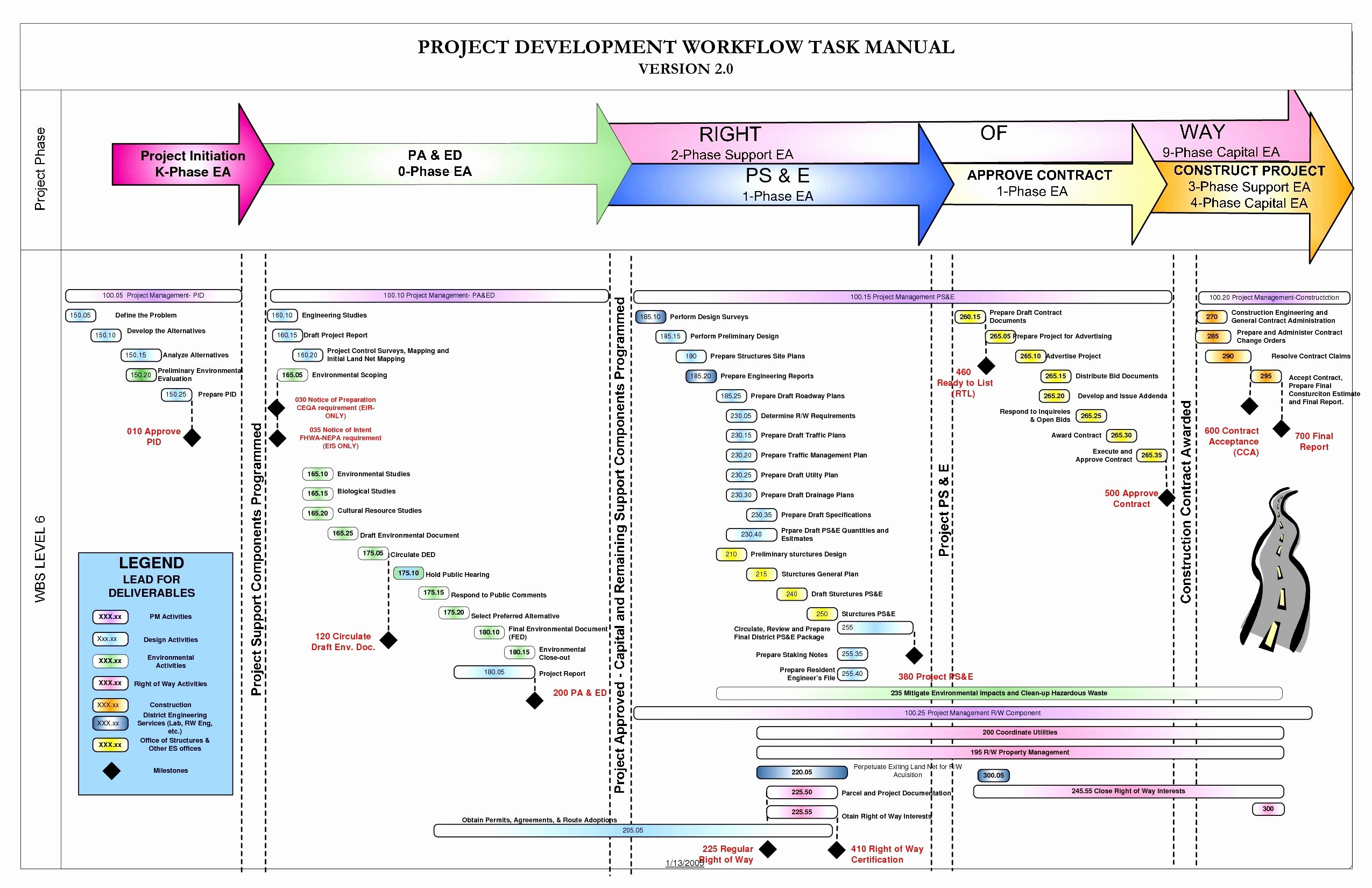 Project Management Flow Chart Template Luxury Microsoft Flowchart Template – Microsoft