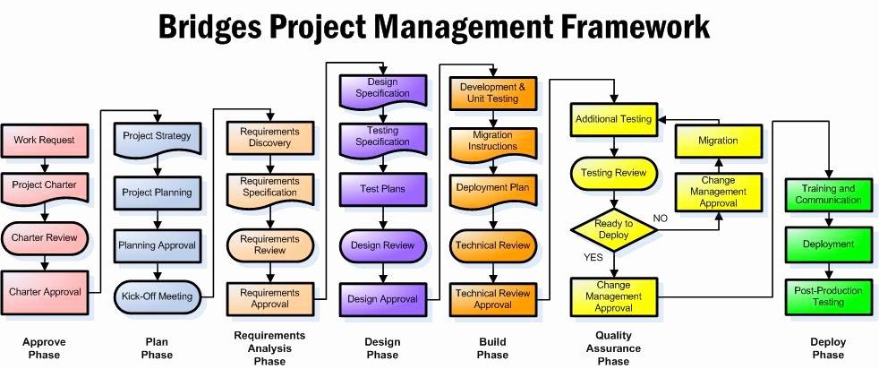Project Management Flow Chart Template Luxury Uf Bridges What is Bridges