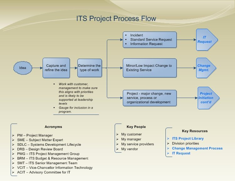 Project Management Flow Chart Template New Project Process Flow