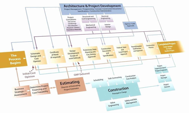 Project Management Flow Chart Template Unique Construction Project Process Flow