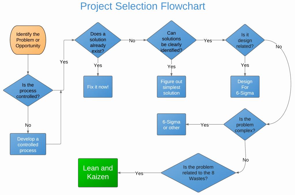 Project Management Flow Chart Template Unique Kaizen Project Selection Flowchart