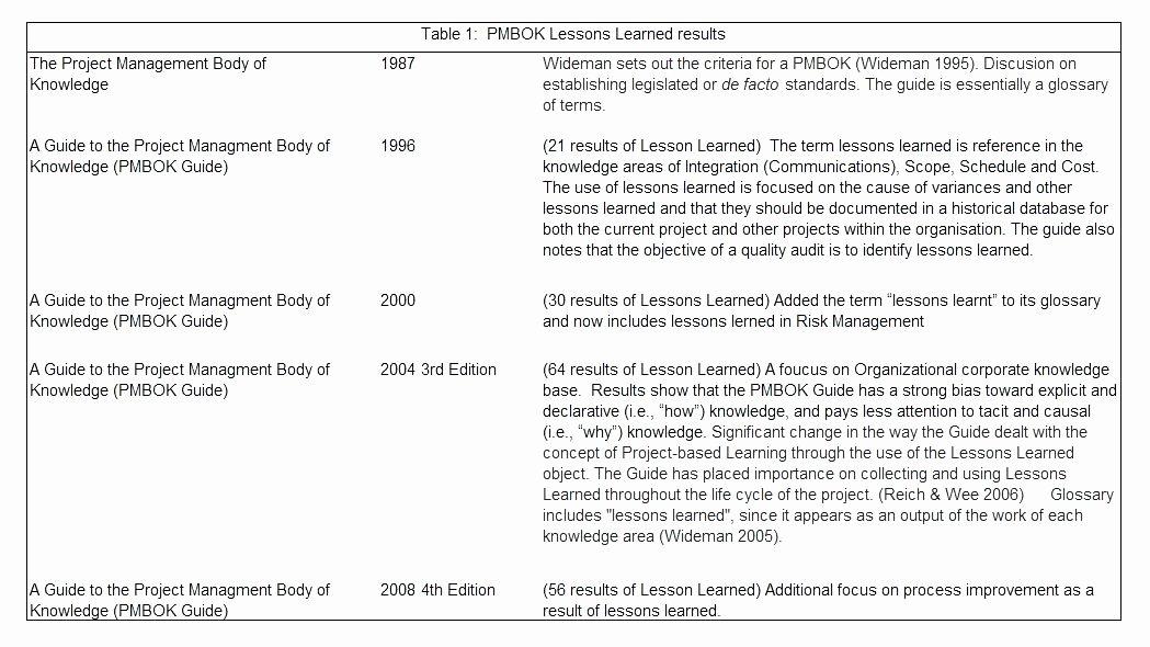 Project Management Lessons Learned Template Unique Lessons Learned Report Template Project Management Unique