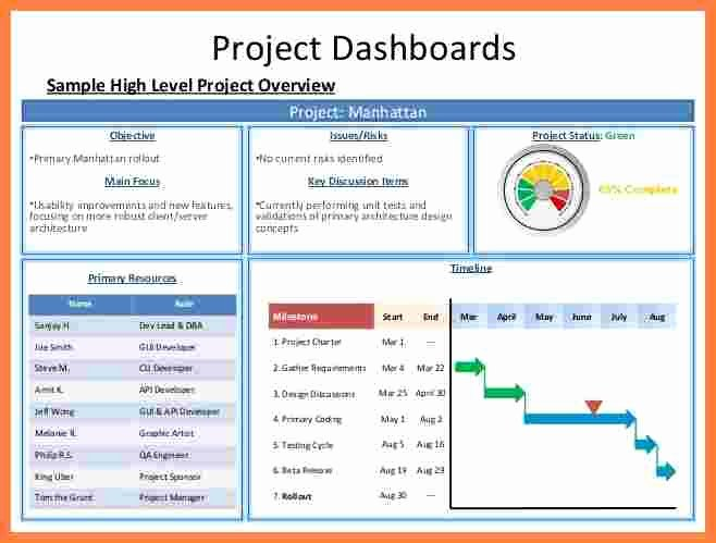 Project Management Progress Report Template Lovely 6 Project Management Progress Report Template