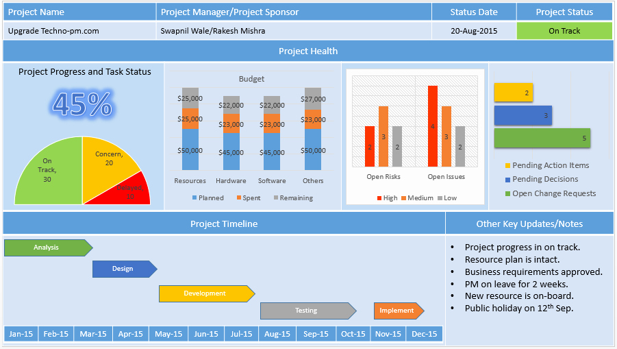 Project Management Report Template Best Of Project Status Report Template Free Project Management