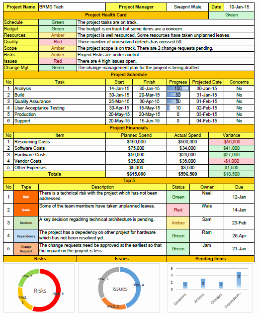 Project Management Report Template Fresh Weekly Status Report format Excel Download Free Project