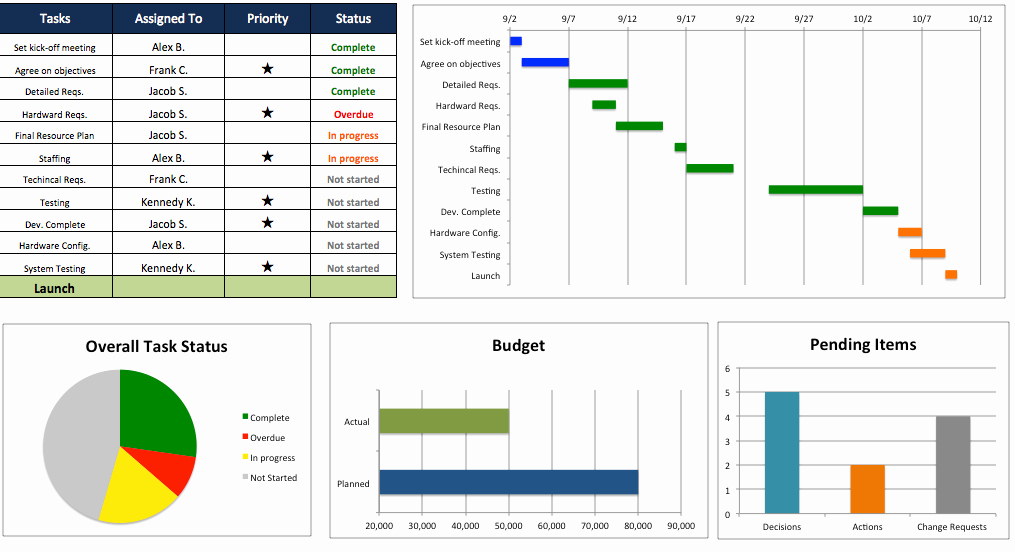 Project Management Schedule Template Awesome Free Excel Project Management Templates