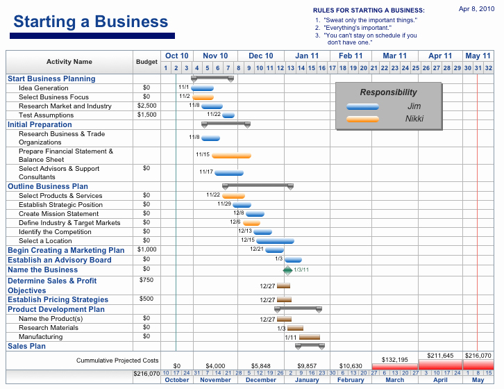 Project Management Schedule Template Awesome Free Project Management Templates