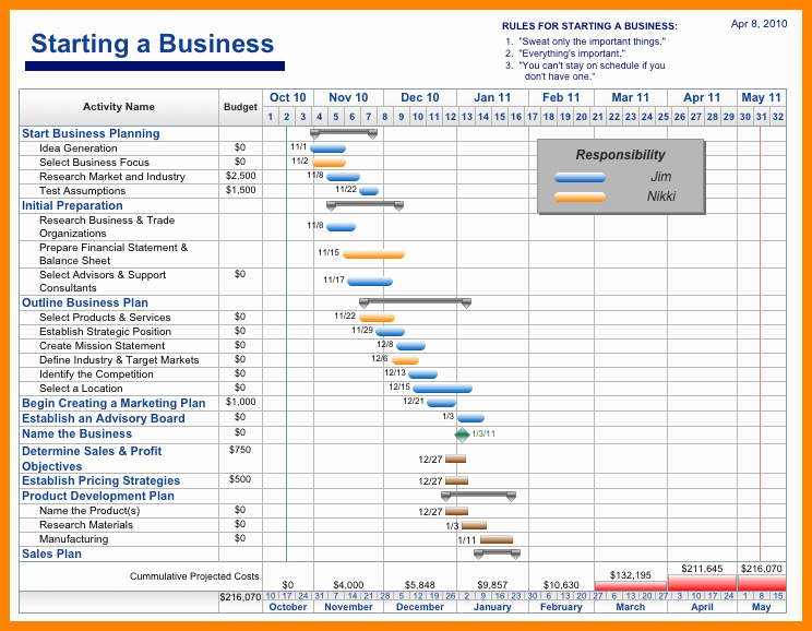 Project Management Schedule Template Beautiful 5 Project Tracking Template