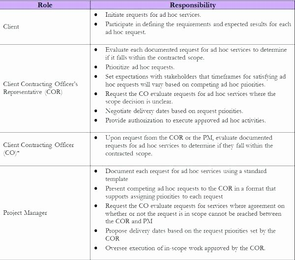 Project Management Scope Template Beautiful Execution Strategy Example Project Work Plan Template
