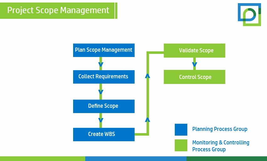 Project Management Scope Template New Project Scope Management Process
