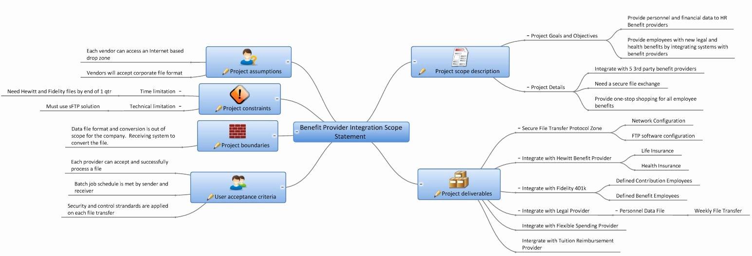 Project Management Scope Template Unique Mindgenius Documents