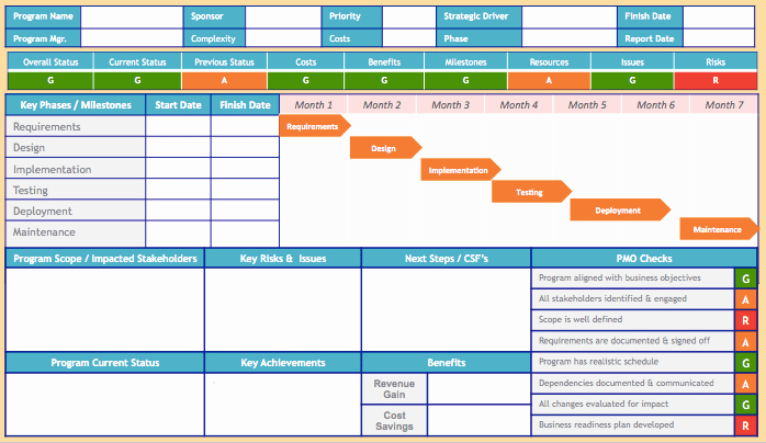 Project Management Status Report Template Awesome Do You Know How to Create A Good Quality Successful
