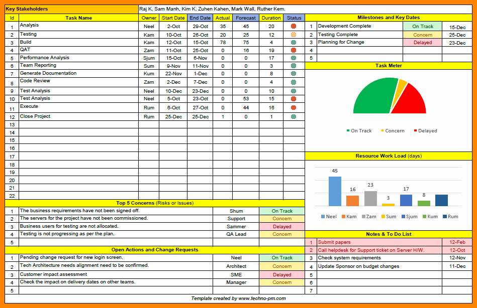 Project Management Status Report Template Best Of 7 Project Management Status Report Template