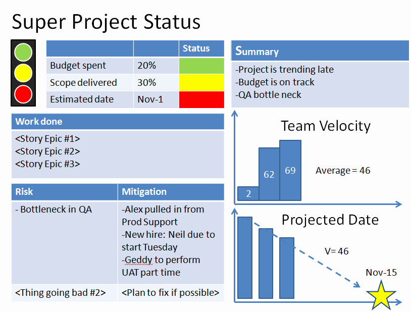 Project Management Status Report Template Elegant Agile Project Status Reports – Example 1