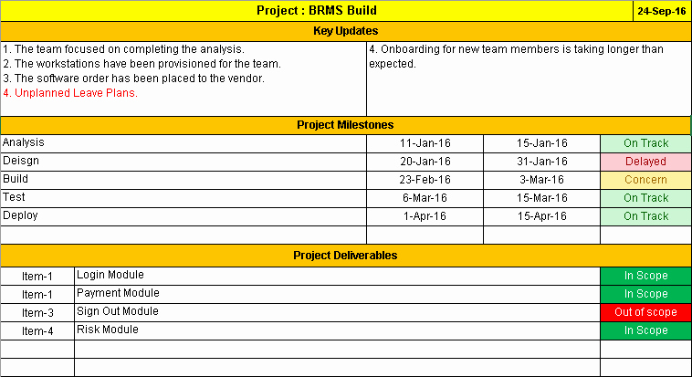 Project Management Status Report Template Inspirational E Page Project Status Report Template A Weekly Status