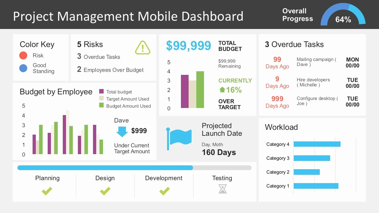 Project Management Status Report Template Luxury Project Management Dashboard Powerpoint Template Slidemodel