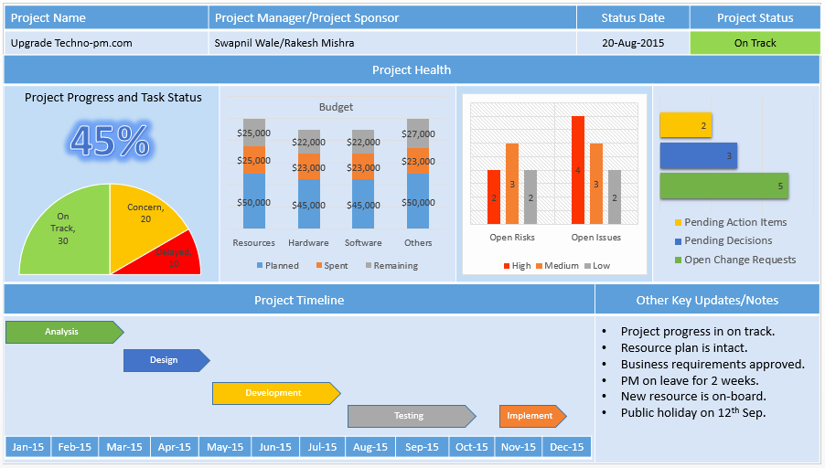 Project Management Status Report Template New Project Management Dashboard Powerpoint Template Download