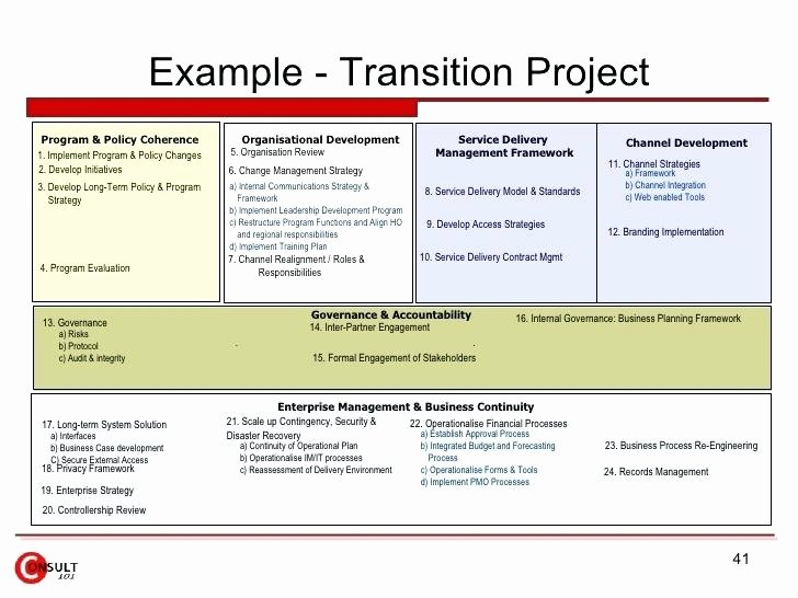 Project Management Transition Plan Template Beautiful Transition Plan Project Timeline Slide Background