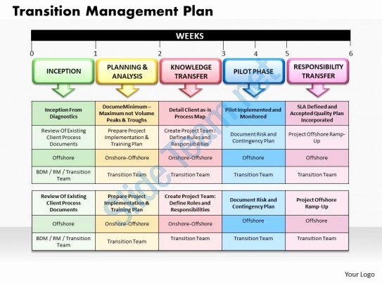 Project Management Transition Plan Template Luxury Transition Management Plan Powerpoint Presentation Slide