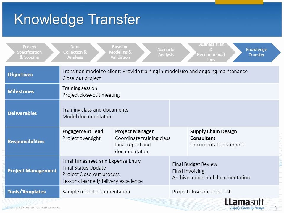 Project Management Transition Plan Template New Delivery Methodology Ppt Video Online