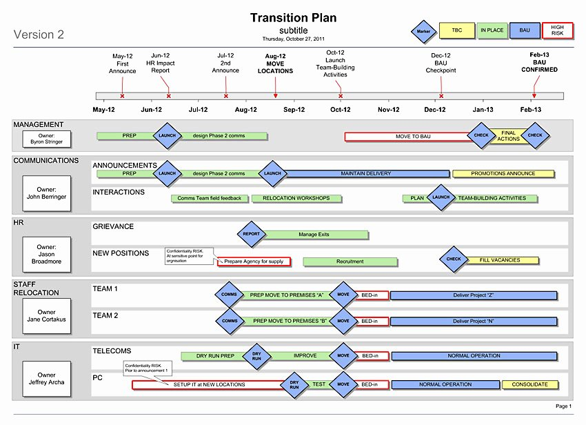 Project Management Transition Plan Template New Transition Plan Template Simple 1 Sider for Your Re org
