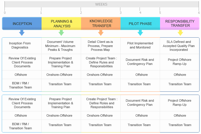 Project Management Transition Plan Template Unique Kt Plan Template Beautiful Template Design Ideas