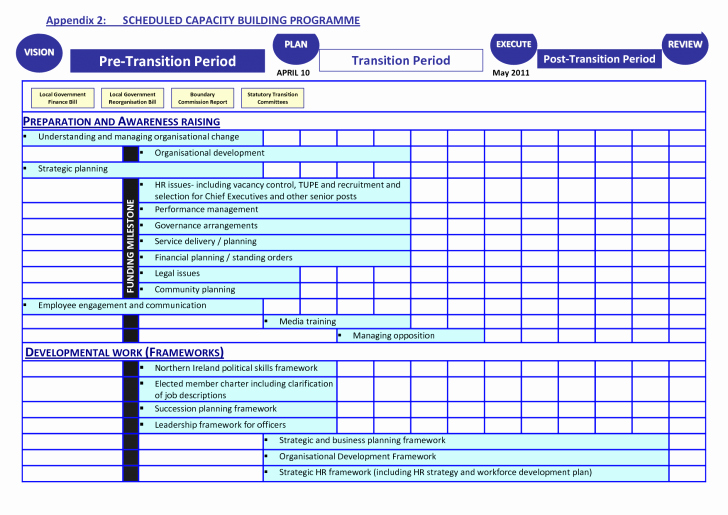 Project Management Transition Plan Template Unique Template Transition Plan Template