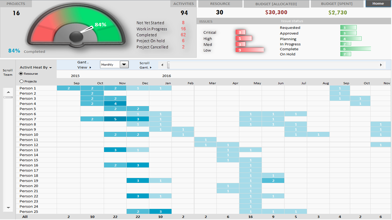 Project Management Word Template Beautiful Project Portfolio Dashboard Template Analysistabs