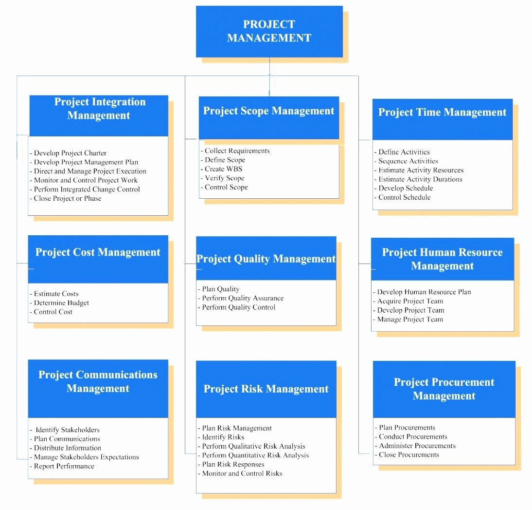 Project Management Word Template Luxury 9 Project Charter Template Pmp Xitoi