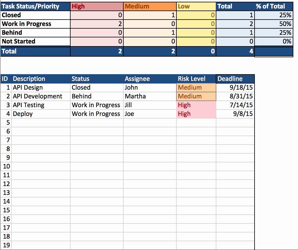 Project Plan Outline Template Elegant Simple Project Plan Template Samplebusinessresume