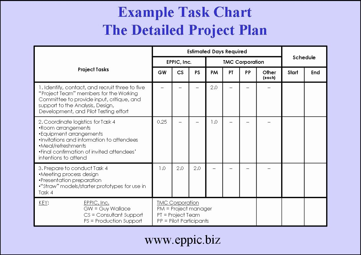 Project Schedule Template Word Lovely Tackling the Blocking Of Building A Project Plan