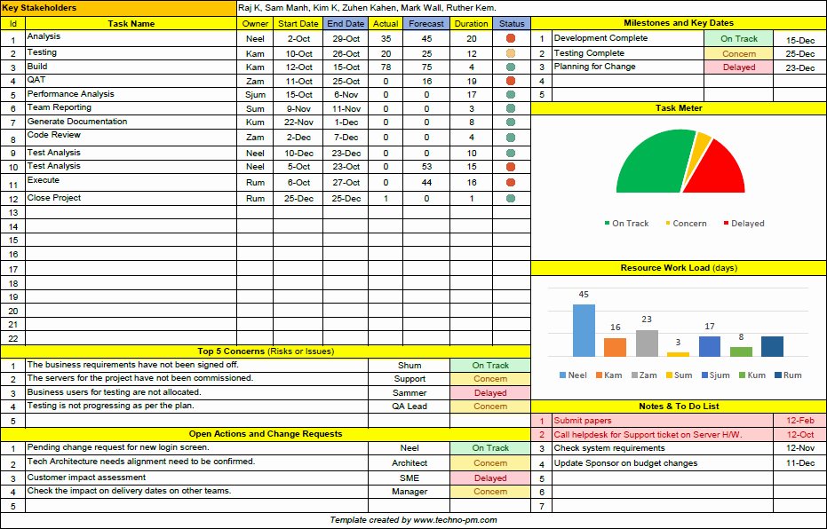 Project Status Report Template Excel New Project Status Report Template Free Downloads 13 Samples