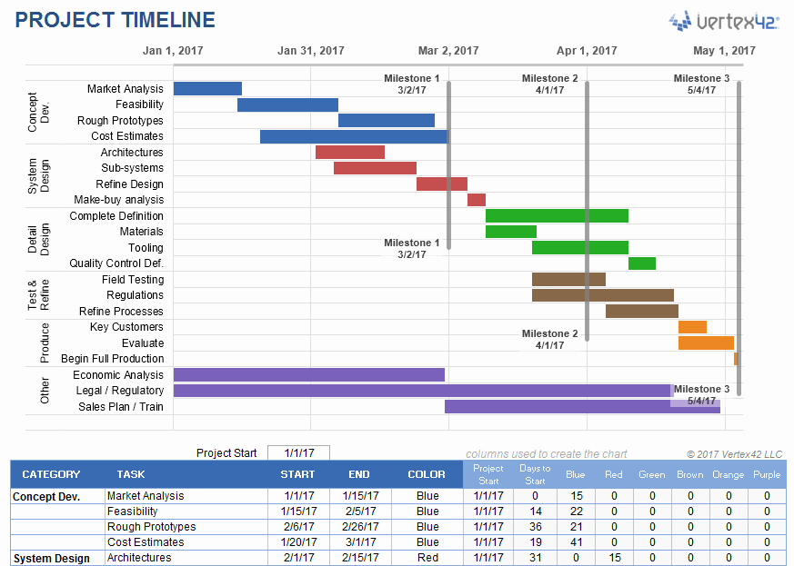 Project Timeline Template Word Elegant Project Timeline Template Word