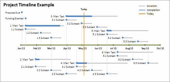 Project Timeline Template Word Fresh How to Create A Timeline In Word 10 – Inhoxa