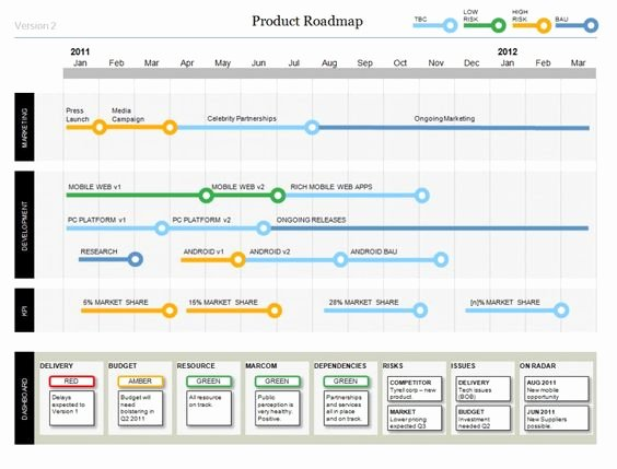 Project Timeline Template Word Fresh Powerpoint Product Roadmap Template with Dashboard