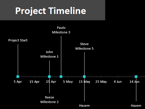 Project Timeline Template Word Unique Project Timeline with Milestones Fice Templates