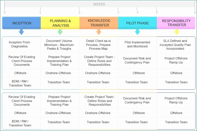 Project Transition Plan Template Awesome Luxury Project Transition Plan Ppt