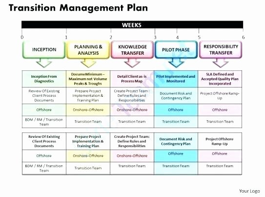Project Transition Plan Template Beautiful Knowledge Transfer Plan Template – Arianet
