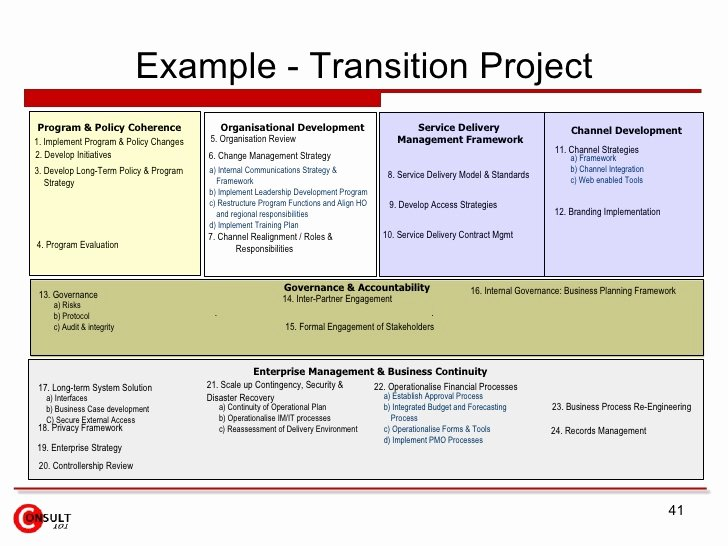 Project Transition Plan Template Fresh Channel Program