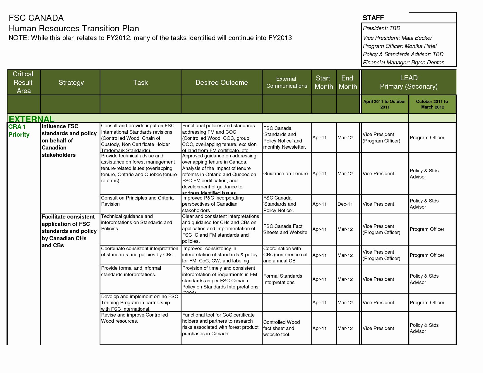 Project Transition Plan Template Lovely Transition Plan Template