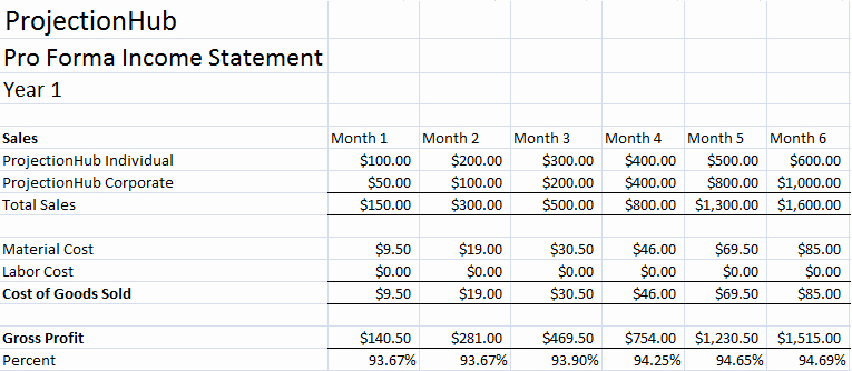 Projected Income Statement Template Awesome Financial Projection Template Archives Page 3 Of 3