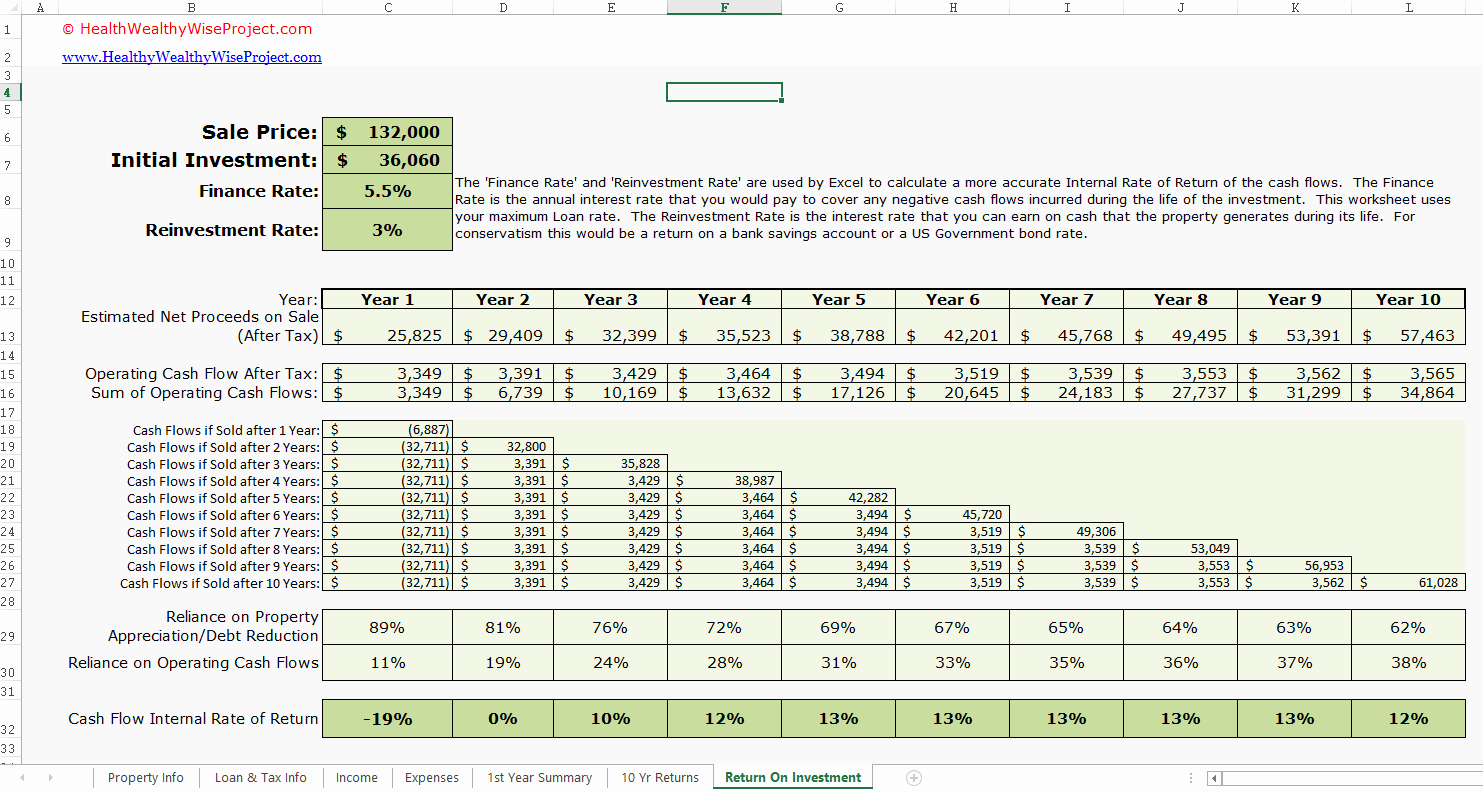 Projected Income Statement Template Beautiful Projected In E Statement Template Free
