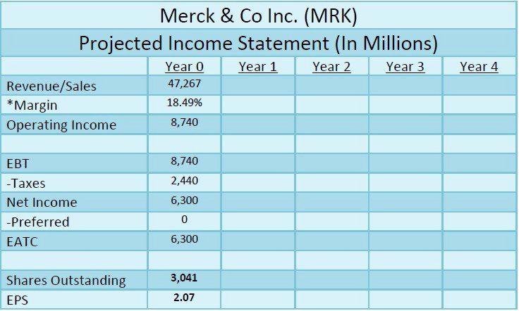 Projected Income Statement Template Best Of 6 Projected In E Statement Template Irpens
