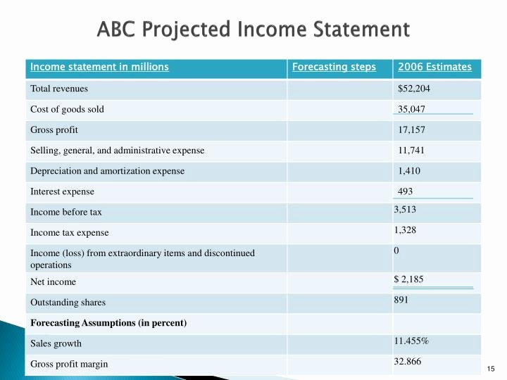 Projected Income Statement Template Inspirational Ppt Dac 511 Corporate Financial Reporting & Analysis