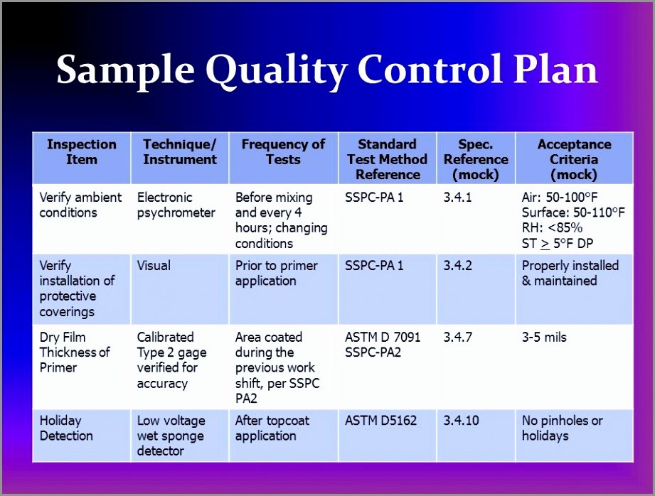 Quality assurance Plan Template Awesome 10 Quality Control Plan Templates – Free Sample Example