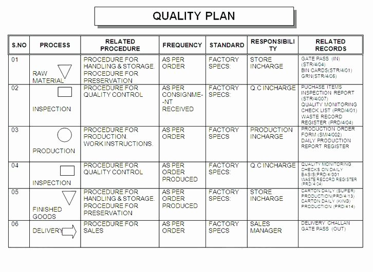 Quality assurance Plans Template Inspirational Construction Quality Control Plan Template Free Quality