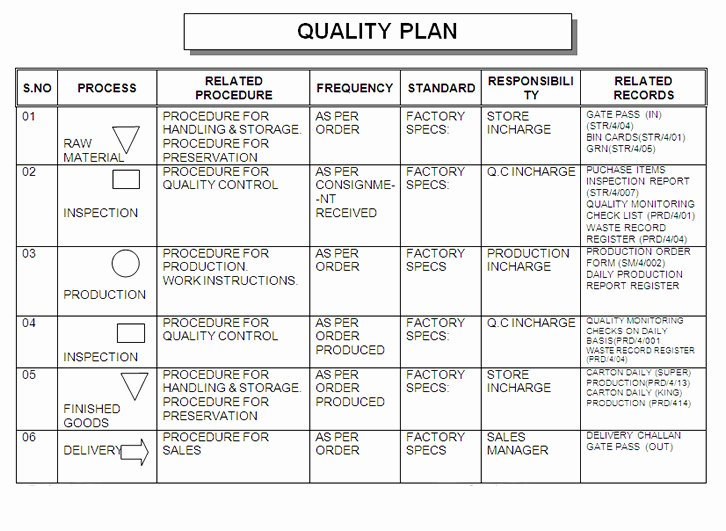 Quality assurance Program Template Beautiful Quality Plan Building Plans Line