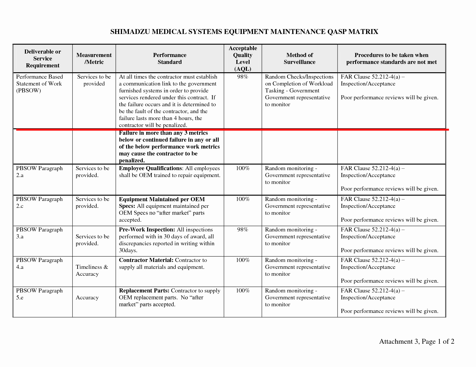 Quality assurance Reports Template Elegant Quality assurance Plan Example – Emmamcintyrephotography