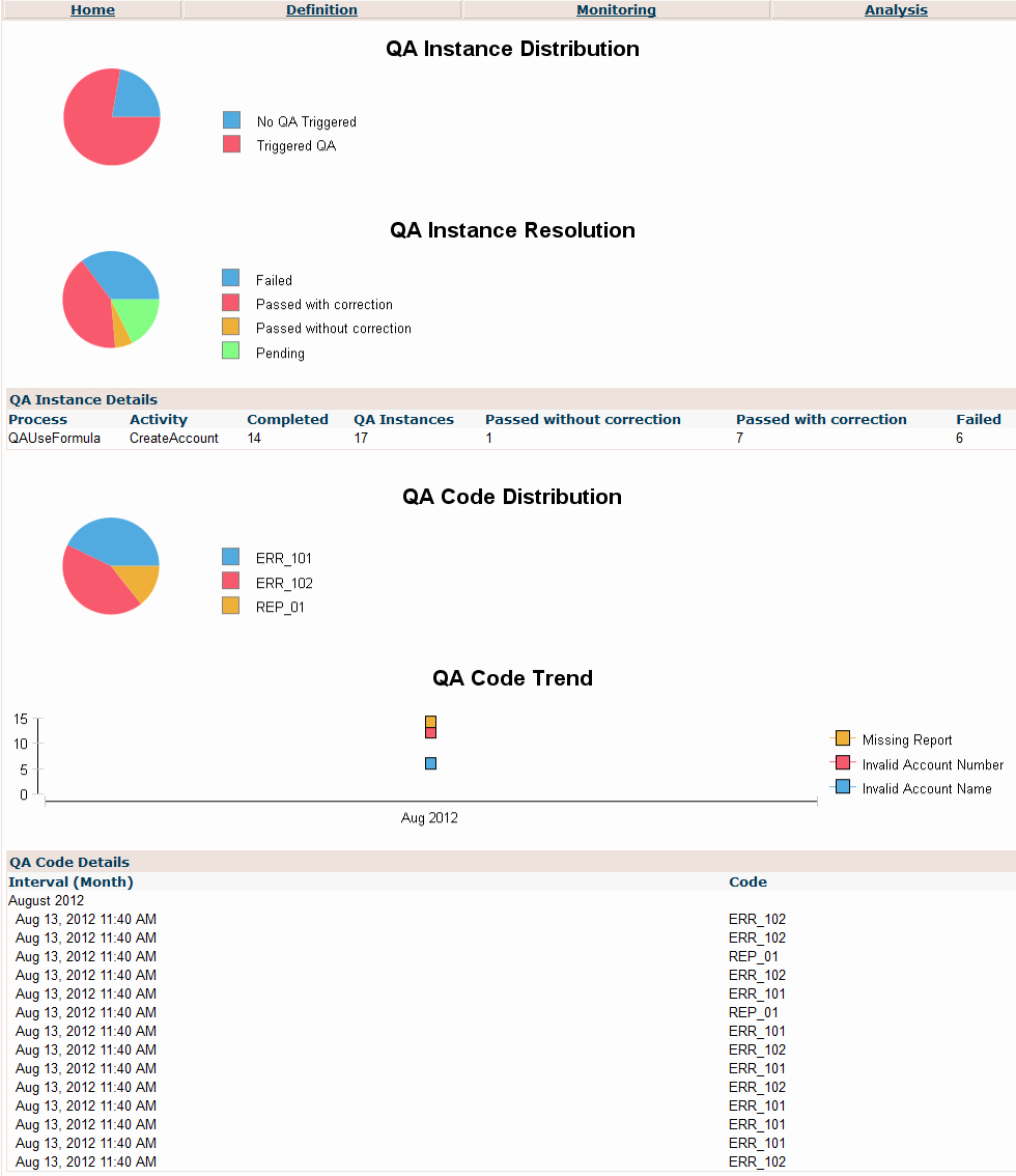 Quality assurance Reports Template Lovely Monitoring Reports