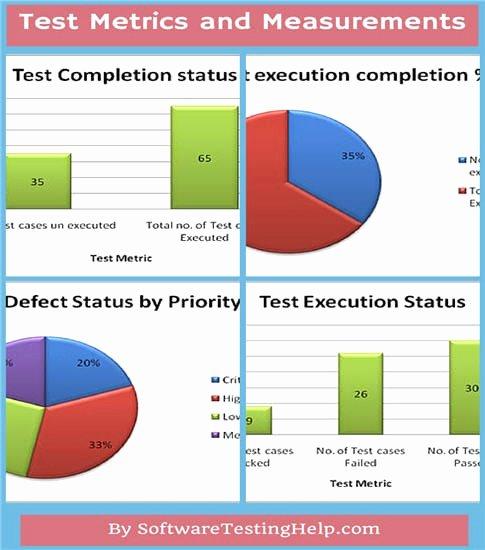 Quality assurance Reports Template Unique software Quality assurance Report Template – Radiofama